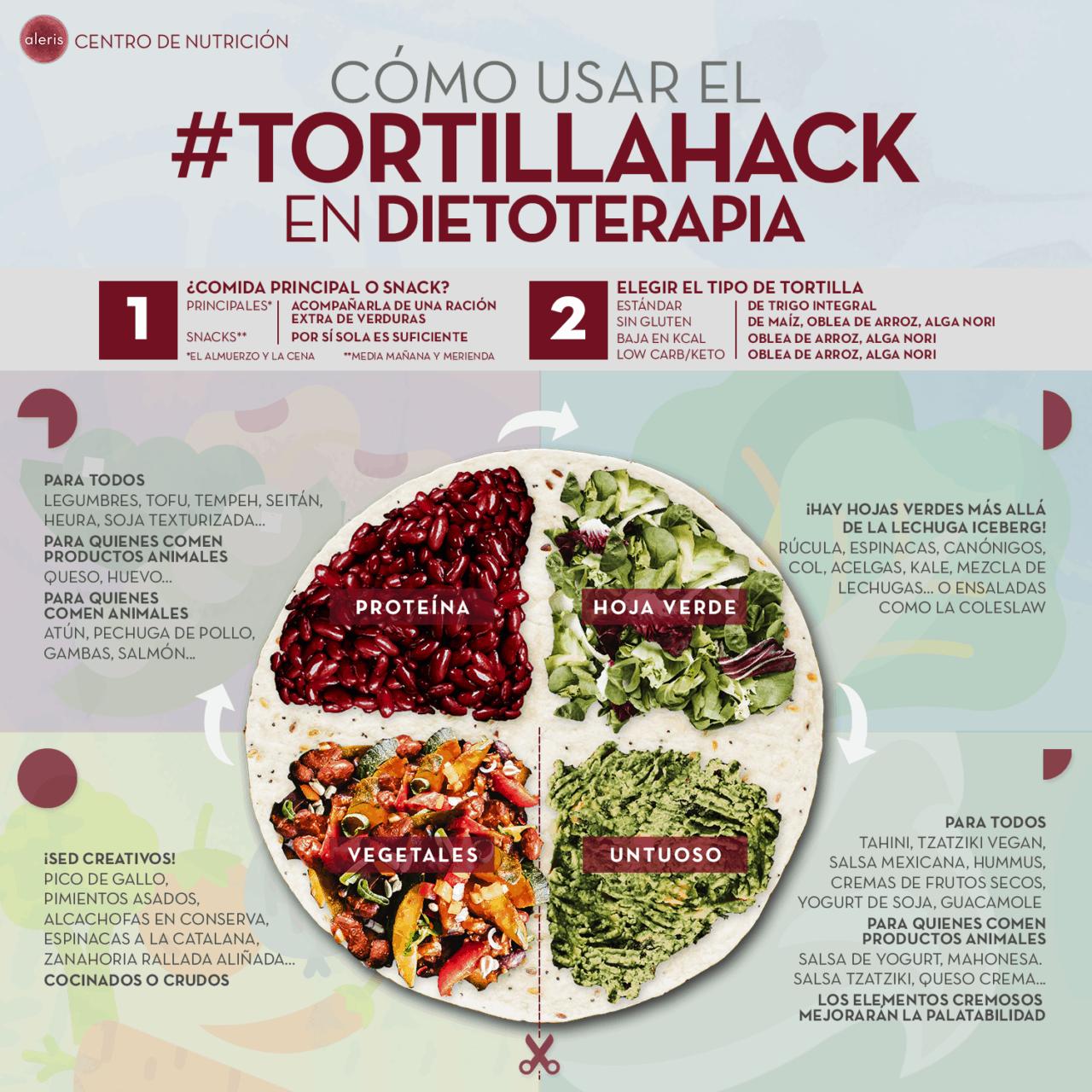 Tortilla Hack